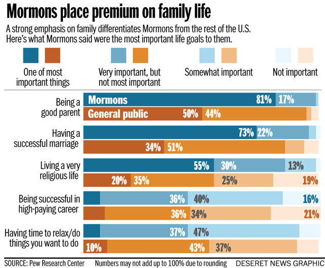 Mormon family marriage focus Pew
