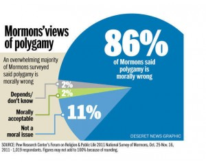 mormons-views-of-polygamy